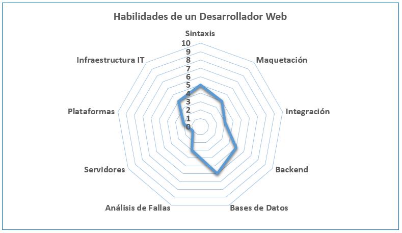9 Habilidades que debe tener un Desarrollador Web